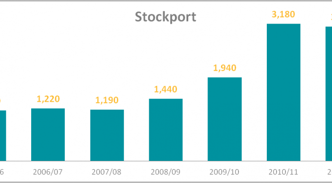 Unemployment falls again in Stockport