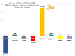 by-election-wins