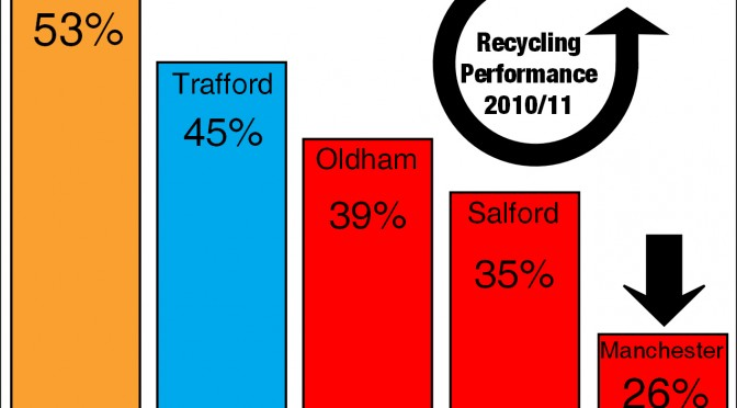 Recycling: Stockport rated Best in whole North West