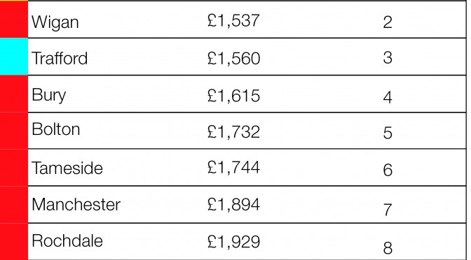 Stockport: Best value Council in Greater Manchester